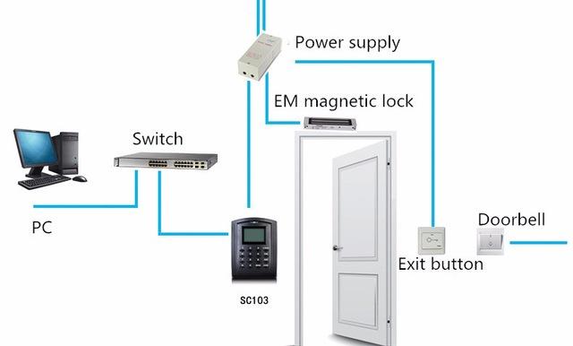 Access Control Amco Egypt